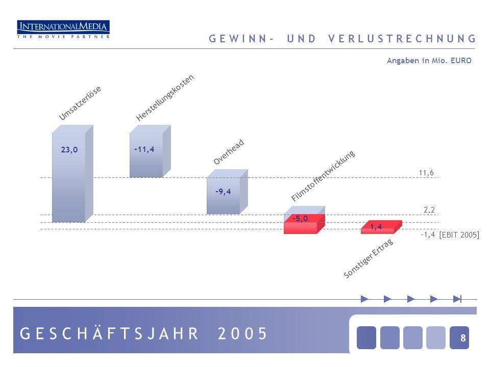 29 Beschlussfassung über die Entlastung des Vorstandes für das Geschäftsjahr 2005 (TOP 2) Beschlussfassung über die Entlastung des Aufsichtsrates für das Geschäftsjahr 2005 ( TOP 3) Wahlen zum Aufsichtsrat (TOP 4) Beschlussfassung zur Satzungsänderung bezüglich der Vergütung des Aufsichtsrats (TOP 5) G E S C H Ä F T S J A H R 2 0 0 6 E N T S C H E I D U N G S V O R L A G E N