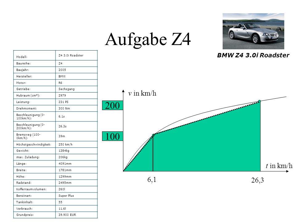 Aufgabe Z4 Modell: Z4 3.0i Roadster Baureihe:Z4 Baujahr:2005 Hersteller:BMW Motor:R6 Getriebe:Sechsgang Hubraum (cm³):2979 Leistung:231 PS Drehmoment:300 Nm Beschleunigung (0- 100km/h): 6,1s Beschleunigung (0- 200km/h): 26,3s Bremsweg (100- 0km/h): 39m Höchstgeschwindigkeit:250 km/h Gewicht:1384kg max.