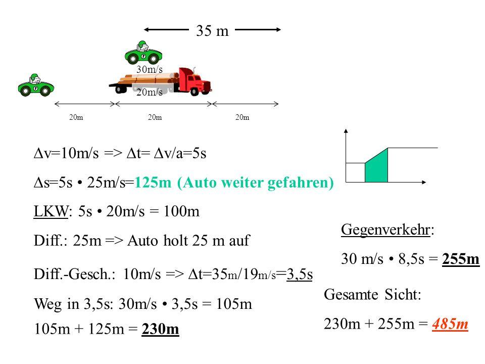 20m 20m 20m v=10m/s => t= v/a=5s s=5s 25m/s=125m (Auto weiter gefahren) LKW: 5s 20m/s = 100m Diff.: 25m => Auto holt 25 m auf 35 m Diff.-Gesch.: 10m/s => t=35 m /19 m/s = 3,5s Weg in 3,5s: 30m/s 3,5s = 105m 105m + 125m = 230m Gegenverkehr: 30 m/s 8,5s = 255m Gesamte Sicht: 230m + 255m = 485m 20m/s 30m/s