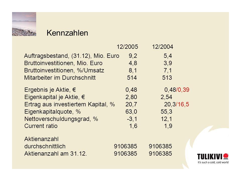 12/200512/2004 Vermögen Ständige Vermögen22,021,0 Umlaufvermögen7,07,5 Veränderliche Vermögen 11,613,4 Eigenkapital und Verbindlichkeiten Eigenkapital 25,523,1 Rückstellungen0,30,2 Verzinsliches Fremdkapital3,38,7 Unverzinsliches Fremdkapital11,49,9 Bilanzsumme40,641,9 Mio.