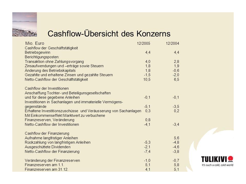 Zukunftsaussichten Der Verkauf der Tulikivi wächst auf Haupt- und neuen Märkten weiter an.
