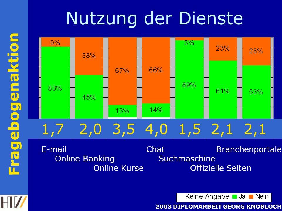 2003 DIPLOMARBEIT GEORG KNOBLOCH Nutzung der Dienste Fragebogenaktion 1,7 2,0 3,5 4,0 1,5 2,1 2,1 E-mail Chat Branchenportale Online Banking Suchmaschine Online Kurse Offizielle Seiten