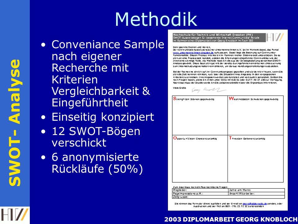2003 DIPLOMARBEIT GEORG KNOBLOCH Methodik SWOT- Analyse Conveniance Sample nach eigener Recherche mit Kriterien Vergleichbarkeit & Eingeführtheit Einseitig konzipiert 12 SWOT-Bögen verschickt 6 anonymisierte Rückläufe (50%)