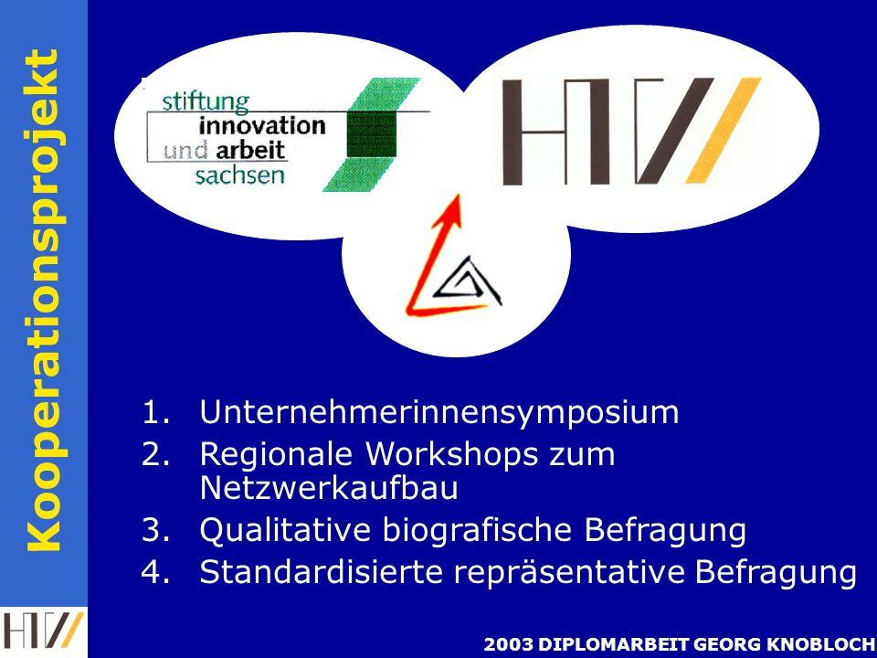 2003 DIPLOMARBEIT GEORG KNOBLOCH Kooperationsprojekt 1.Unternehmerinnensymposium 2.Regionale Workshops zum Netzwerkaufbau 3.Qualitative biografische Befragung 4.Standardisierte repräsentative Befragung