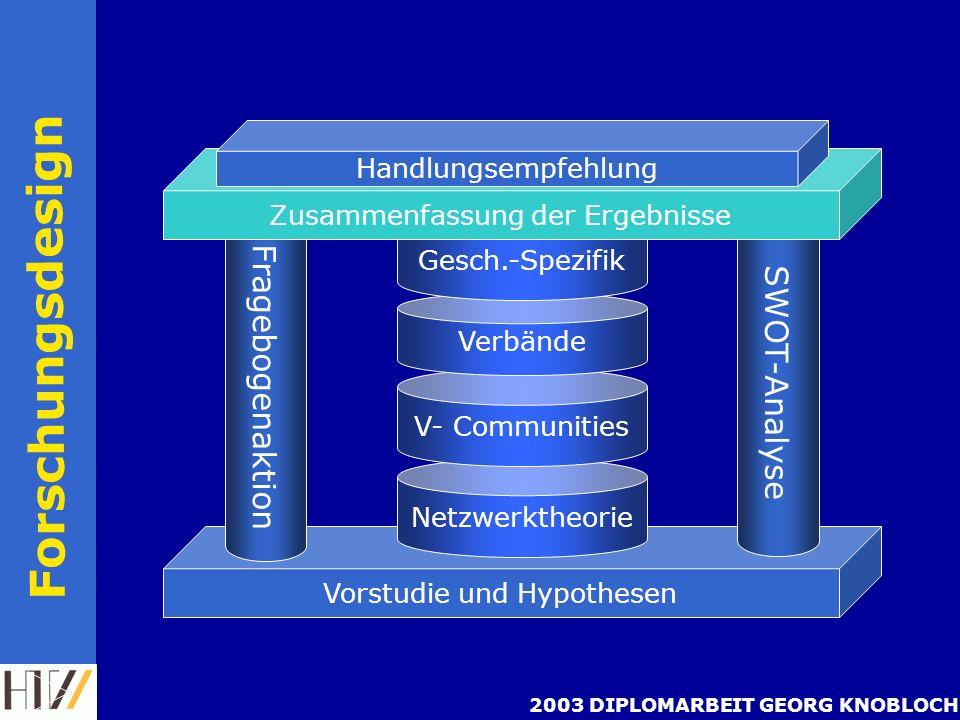 2003 DIPLOMARBEIT GEORG KNOBLOCH Die sieben Brücken von Königsberg nach Euler 1736 Literaturauswertung Netzwerktheorie topf