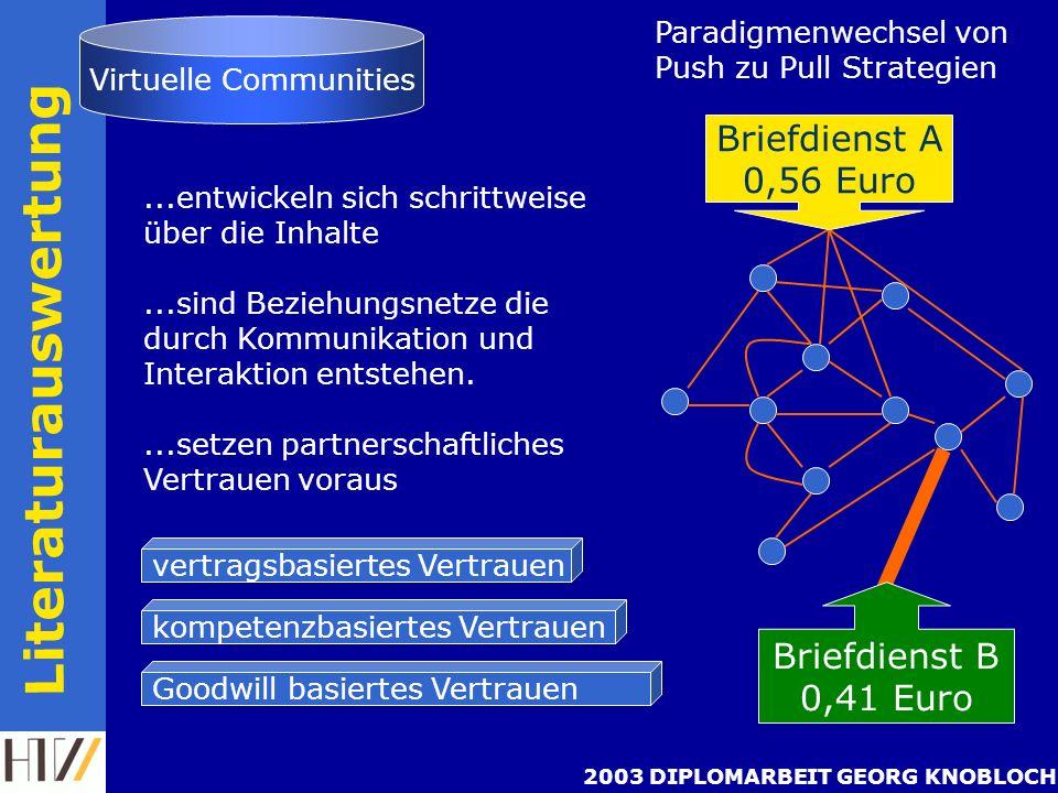 2003 DIPLOMARBEIT GEORG KNOBLOCH Literaturauswertung...entwickeln sich schrittweise über die Inhalte...sind Beziehungsnetze die durch Kommunikation und Interaktion entstehen....setzen partnerschaftliches Vertrauen voraus Virtuelle Communities vertragsbasiertes Vertrauen Goodwill basiertes Vertrauen kompetenzbasiertes Vertrauen Paradigmenwechsel von Push zu Pull Strategien Briefdienst A 0,56 Euro Briefdienst B 0,41 Euro