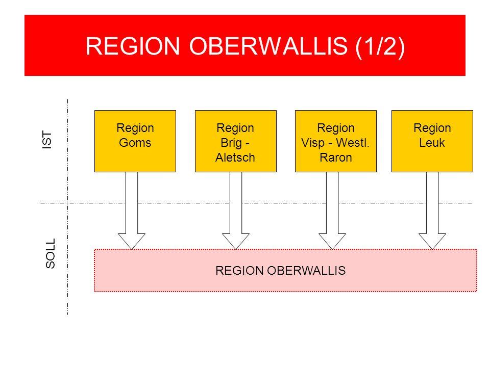 REGION OBERWALLIS (1/2) Region Goms Region Leuk Region Visp - Westl. Raron Region Brig - Aletsch REGION OBERWALLIS IST SOLL