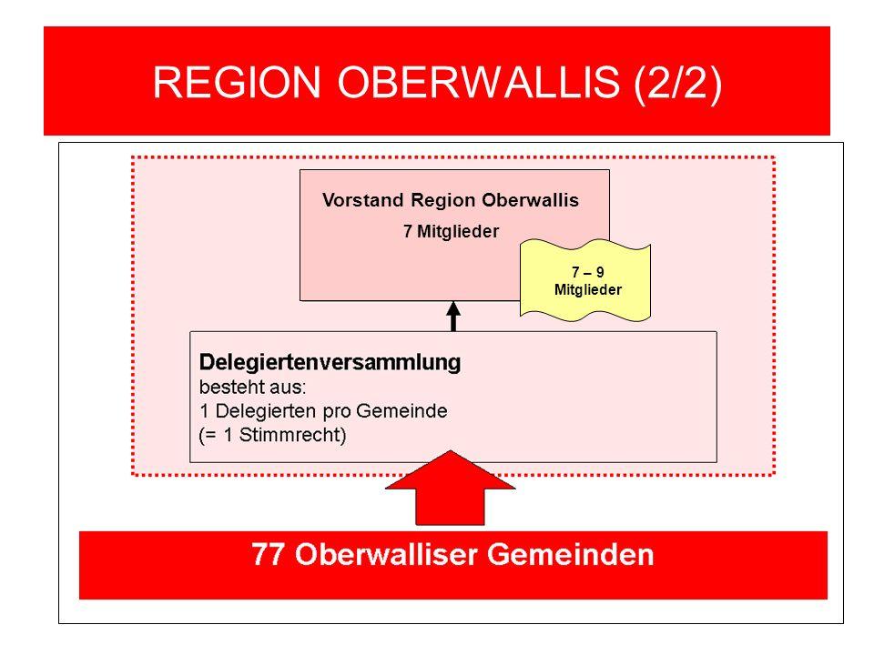 REGION OBERWALLIS (2/2) Vorstand Region Oberwallis 7 Mitglieder 7 – 9 Mitglieder