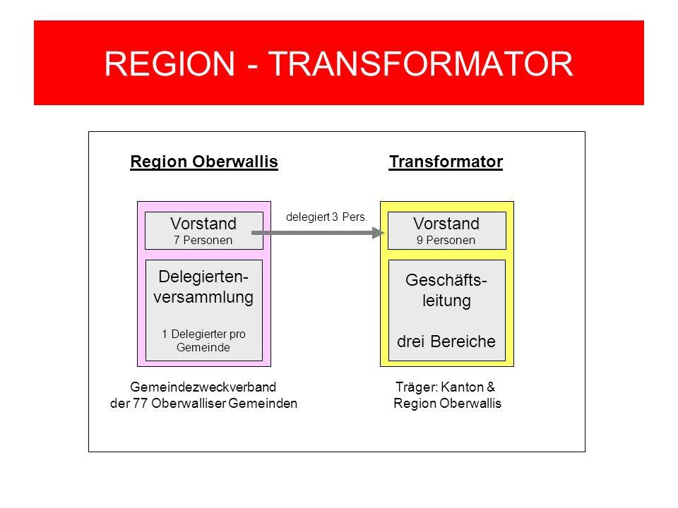 REGION - TRANSFORMATOR Region Oberwallis Gemeindezweckverband der 77 Oberwalliser Gemeinden Delegierten- versammlung 1 Delegierter pro Gemeinde Vorsta