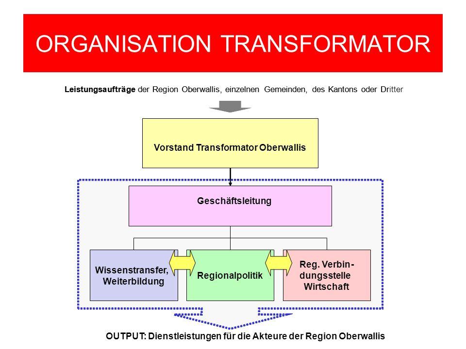 ORGANISATION TRANSFORMATOR Geschäftsleitung OUTPUT: Dienstleistungen für die Akteure der Region Oberwallis