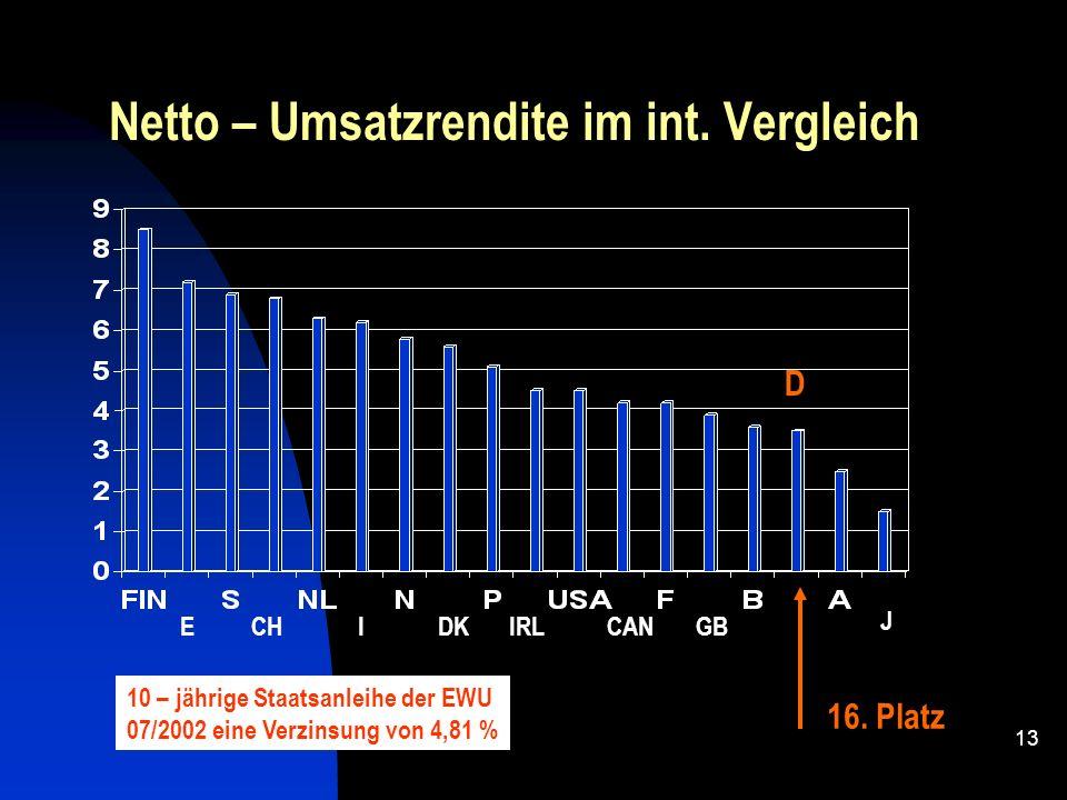 12 Eigenkapitalquote 2001 im int. Vergleich Die Eigenkapitalquote deutscher Mittelstandsbetriebe liegt bei einem Drittel der westdeutschen und der Häl