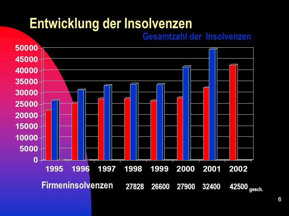 5 39.700 Insolvenzen 18.500 Unternehmensinsolvenzen 9.900 Verbraucherinsolvenzen 134.000 Arbeitsplätze betroffen 24 Mrd. offene Forderungen 1. Halbjah