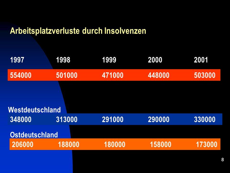 7 Im europäischen Vergleich des Jahres 2001 kommen auf je 10.000 Unternehmen Frankreich132 Deutschland112 Schweiz 95 Finnland 93 Dänemark 83 Schweden