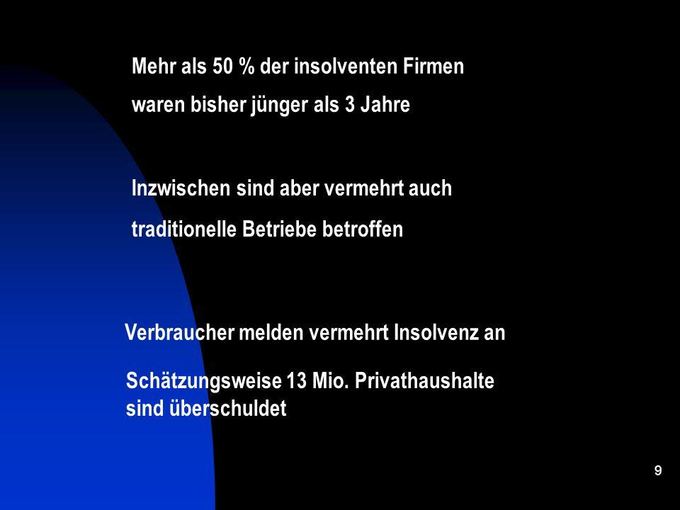 8 19971998199920002001 554000501000471000448000503000 348000313000291000290000330000 206000188000180000158000173000 Westdeutschland Ostdeutschland Arb