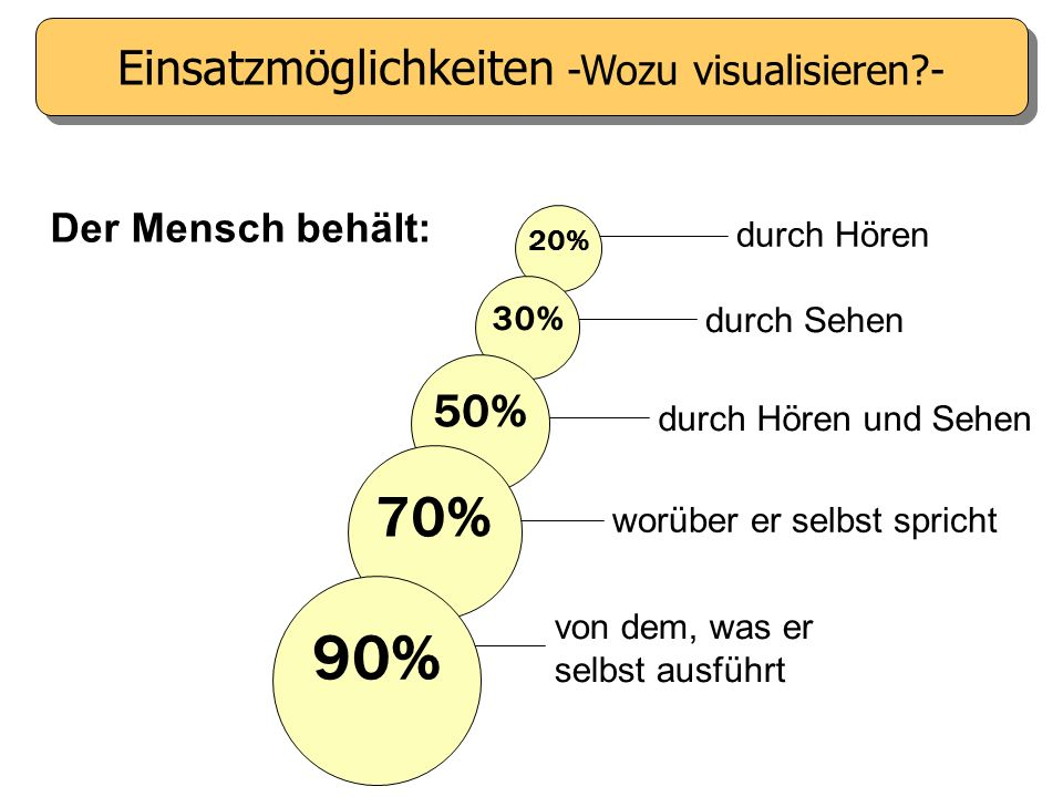 Der Mensch behält: durch Hören durch Sehen durch Hören und Sehen worüber er selbst spricht von dem, was er selbst ausführt 20% 30% 50% 70% 90% Einsatzmöglichkeiten -Wozu visualisieren?-