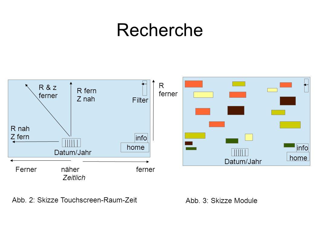 Recherche info home Datum/Jahr Filter Ferner näher ferner R fern Z nah Zeitlich R & z ferner R nah Z fern R ferner info home Datum/Jahr Abb. 2: Skizze
