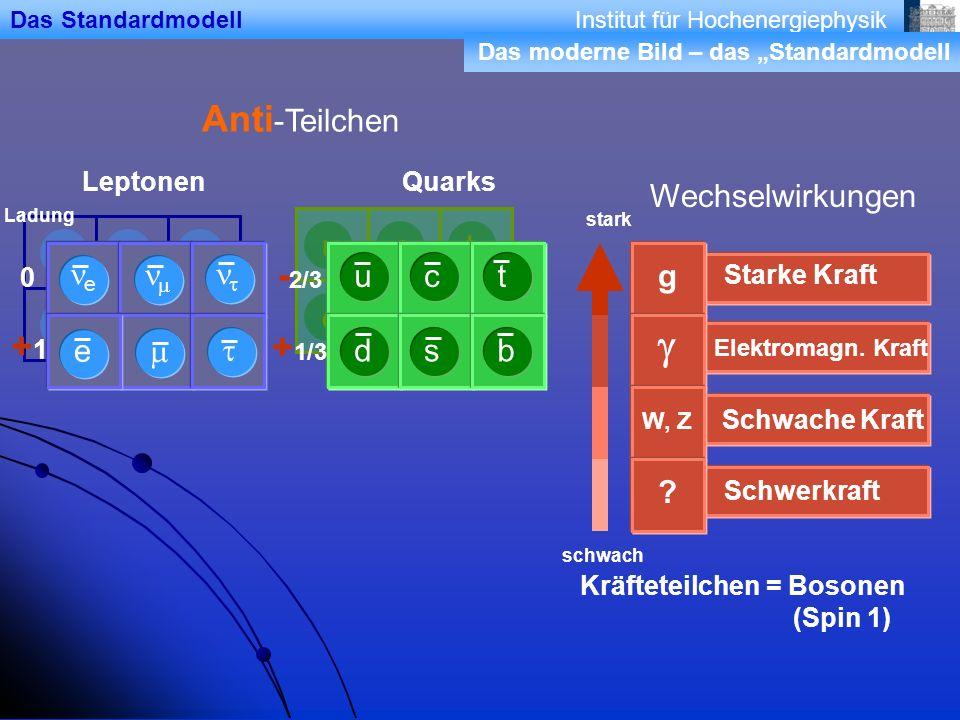 Institut für Hochenergiephysik d u s c b t e e Anti -Teilchen Wechselwirkungen stark schwach e Ladung 0 +1+1 - 2/3 + 1/3 Schwerkraft ? Schwache Kraft