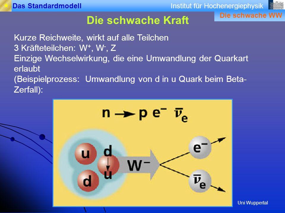 Institut für Hochenergiephysik Die schwache Kraft Das Standardmodell Kurze Reichweite, wirkt auf alle Teilchen 3 Kräfteteilchen: W +, W -, Z Einzige W