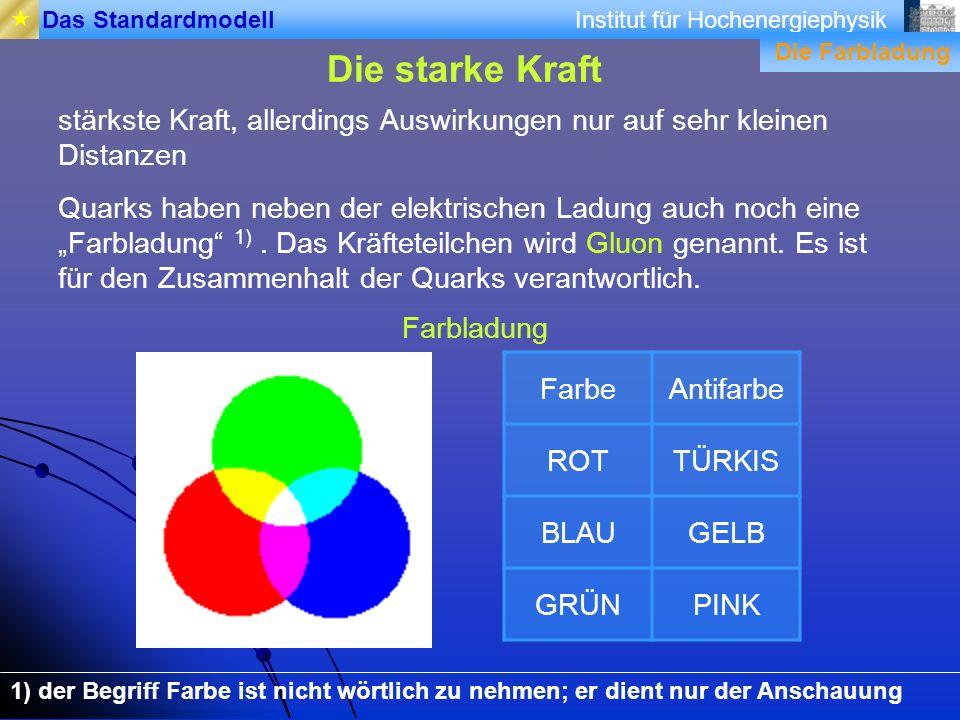 Institut für HochenergiephysikDas Standardmodell Die starke Kraft FarbeAntifarbe ROTTÜRKIS BLAUGELB GRÜNPINK stärkste Kraft, allerdings Auswirkungen n