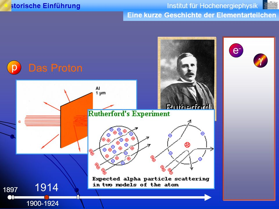 Institut für Hochenergiephysik 1897 Das Proton e-e- 1900-1924 1914 Rutherford p Historische Einführung Eine kurze Geschichte der Elementarteilchen