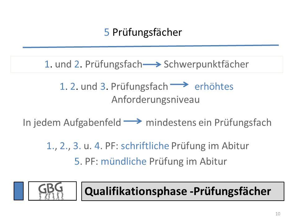 10 1., 2., 3. u. 4. PF: schriftliche Prüfung im Abitur 5. PF: mündliche Prüfung im Abitur Qualifikationsphase -Prüfungsfächer 1. und 2. Prüfungsfach S