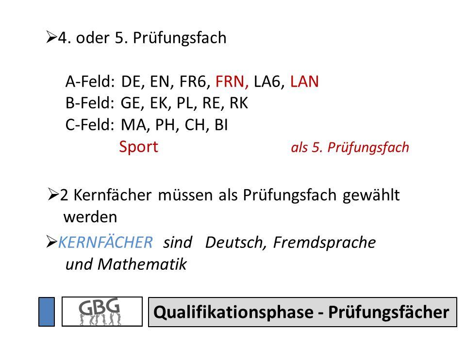 Qualifikationsphase - Prüfungsfächer KERNFÄCHER sind Deutsch, Fremdsprache und Mathematik 2 Kernfächer müssen als Prüfungsfach gewählt werden 4. oder