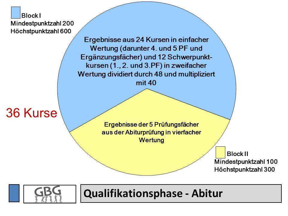 Qualifikationsphase - Abitur Ergebnisse aus 24 Kursen in einfacher Wertung (darunter 4. und 5 PF und Ergänzungsfächer) und 12 Schwerpunkt- kursen (1.,