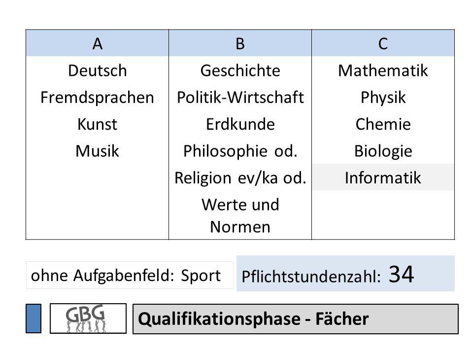 Qualifikationsphase - Fächer ABC DeutschGeschichteMathematik FremdsprachenPolitik-WirtschaftPhysik KunstErdkundeChemie MusikPhilosophie od.Biologie Re