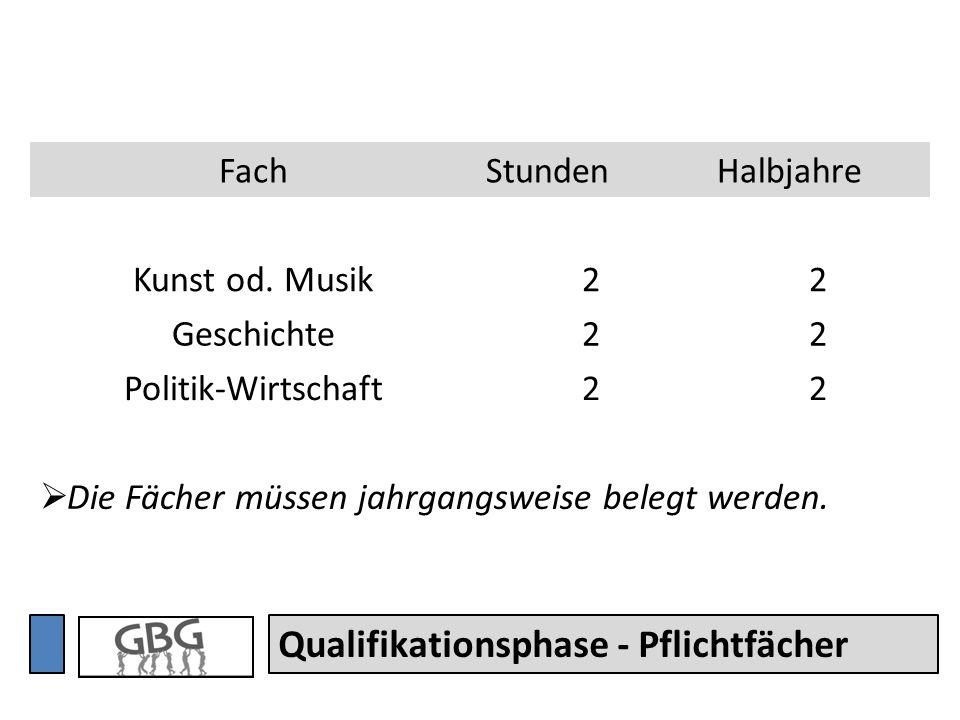Qualifikationsphase - Abitur Ergebnisse aus 24 Kursen in einfacher Wertung (darunter 4.