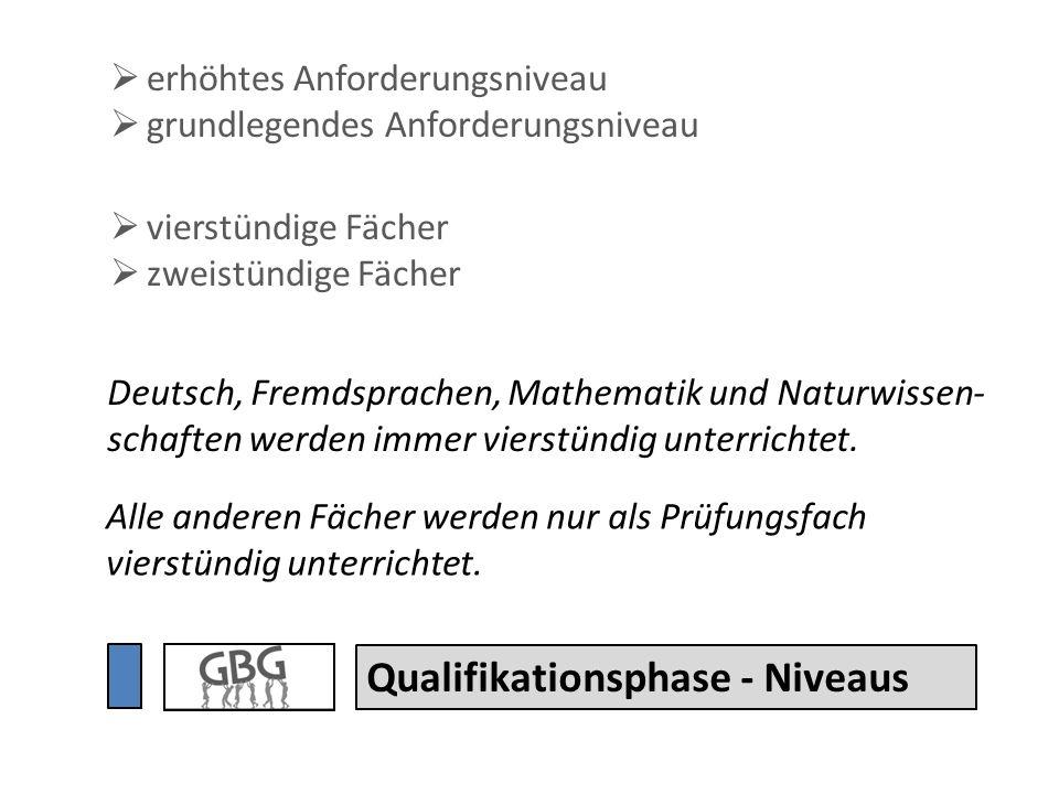 Qualifikationsphase - Niveaus Deutsch, Fremdsprachen, Mathematik und Naturwissen- schaften werden immer vierstündig unterrichtet. Alle anderen Fächer