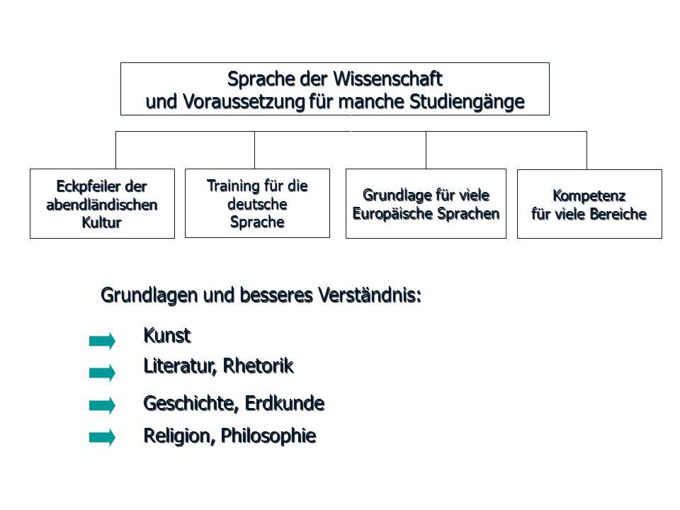 Eckpfeiler der abendländischen Kultur Training für die deutsche Sprache Grundlage für viele Europäische Sprachen Kompetenz für viele Bereiche Sprache