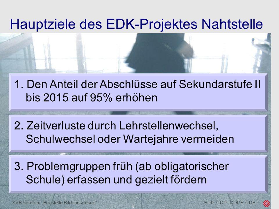 EDK CDIP CDPE CDEPSVB Seminar Baustelle Bildungswesen Hauptziele des EDK-Projektes Nahtstelle 1. Den Anteil der Abschlüsse auf Sekundarstufe II bis 20