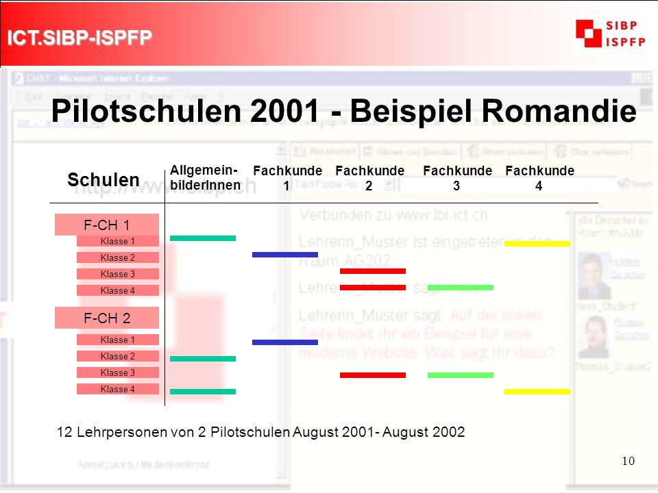 ICT.SIBP-ISPFP 10 Pilotschulen 2001 - Beispiel Romandie F-CH 1 F-CH 2 Schulen Allgemein- bilderInnen Fachkunde 1 Fachkunde 2 Fachkunde 3 Fachkunde 4 K
