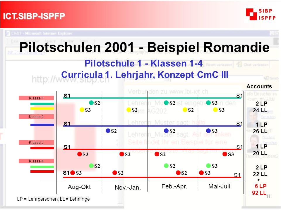 ICT.SIBP-ISPFP 11 Pilotschule 1 - Klassen 1-4 Curricula 1. Lehrjahr, Konzept CmC III Pilotschulen 2001 - Beispiel Romandie S2 S3 S2 S3 S1 2 LP 24 LL L