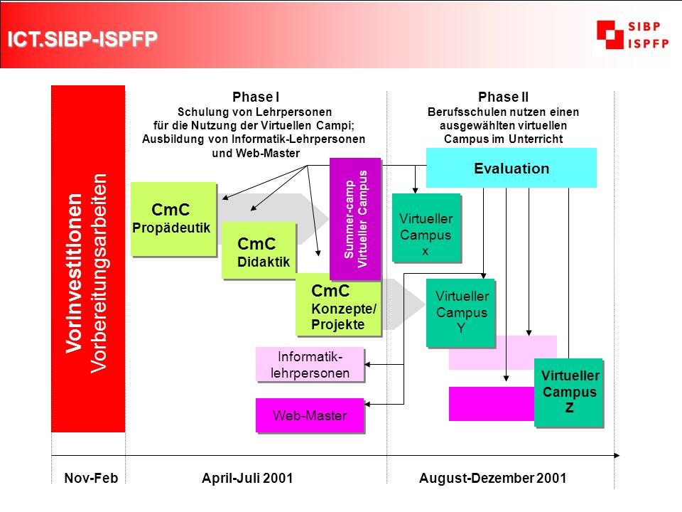ICT.SIBP-ISPFP 3 Vorinvestitionen Vorbereitungsarbeiten CmC Propädeutik CmC Didaktik CmC Konzepte/ Projekte Informatik- lehrpersonen Informatik- lehrp