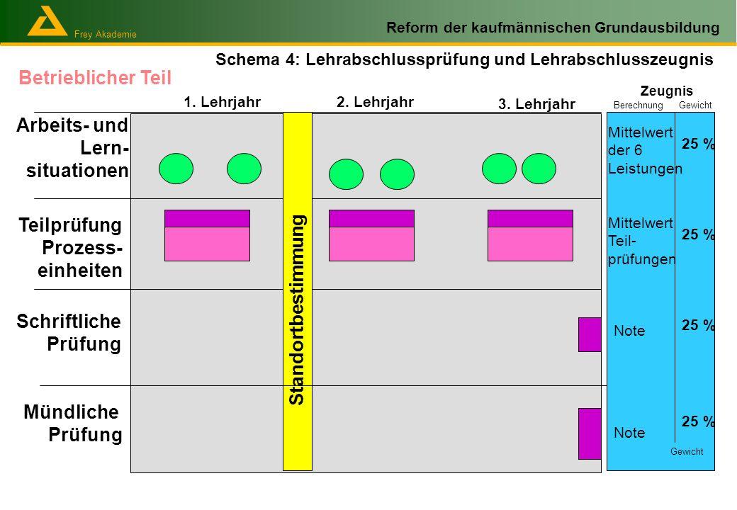 Frey Akademie Reform der kaufmännischen Grundausbildung Bewertung der Leistungsbeurteilung und Verrechnung bei der LAP Lehrabschlussprüfung 1.