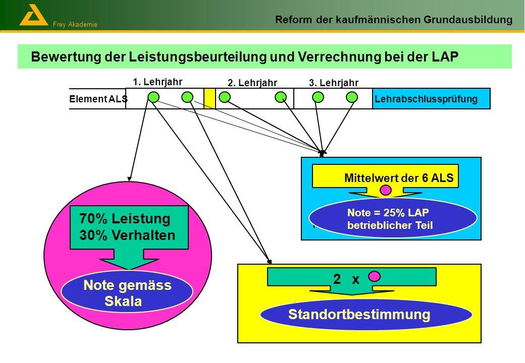 Frey Akademie Reform der kaufmännischen Grundausbildung Bewertung der Leistungsbeurteilung und Verrechnung bei der LAP Lehrabschlussprüfung 1. Lehrjah