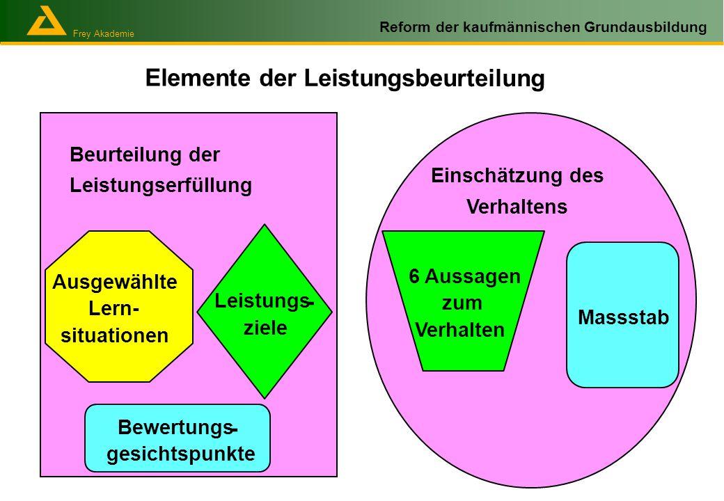 Frey Akademie Reform der kaufmännischen Grundausbildung Elemente der Leistungsbeurteilung Ausgewählte Lern- situationen Leistungs - ziele Bewertungs -