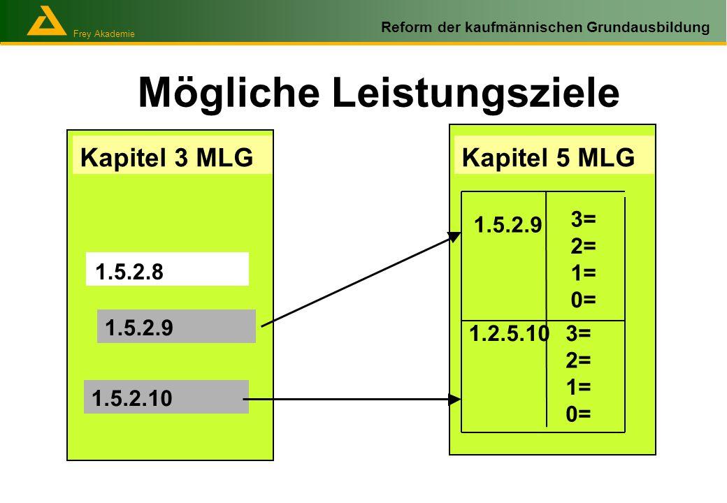 Frey Akademie Reform der kaufmännischen Grundausbildung Mögliche Leistungsziele Kapitel 3 MLG 1.5.2.8 1.5.2.9 1.5.2.10 Kapitel 5 MLG 1.5.2.9 3= 2= 1=
