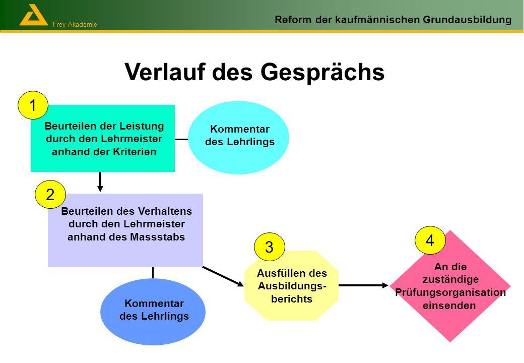 Frey Akademie Reform der kaufmännischen Grundausbildung Verlauf des Gesprächs Kommentar des Lehrlings Ausfüllen des Ausbildungs- berichts 1 2 3 4 An d