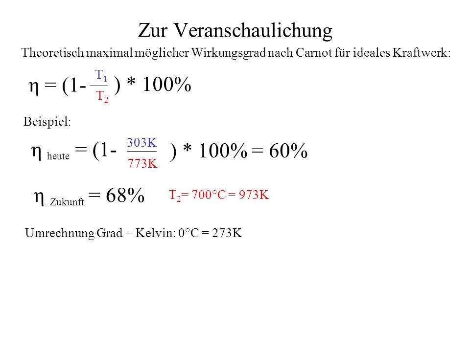 Zur Veranschaulichung Kältester Punkt 30-40°C 500°C heißester Punkt 700°C A = Wirkungsgrad