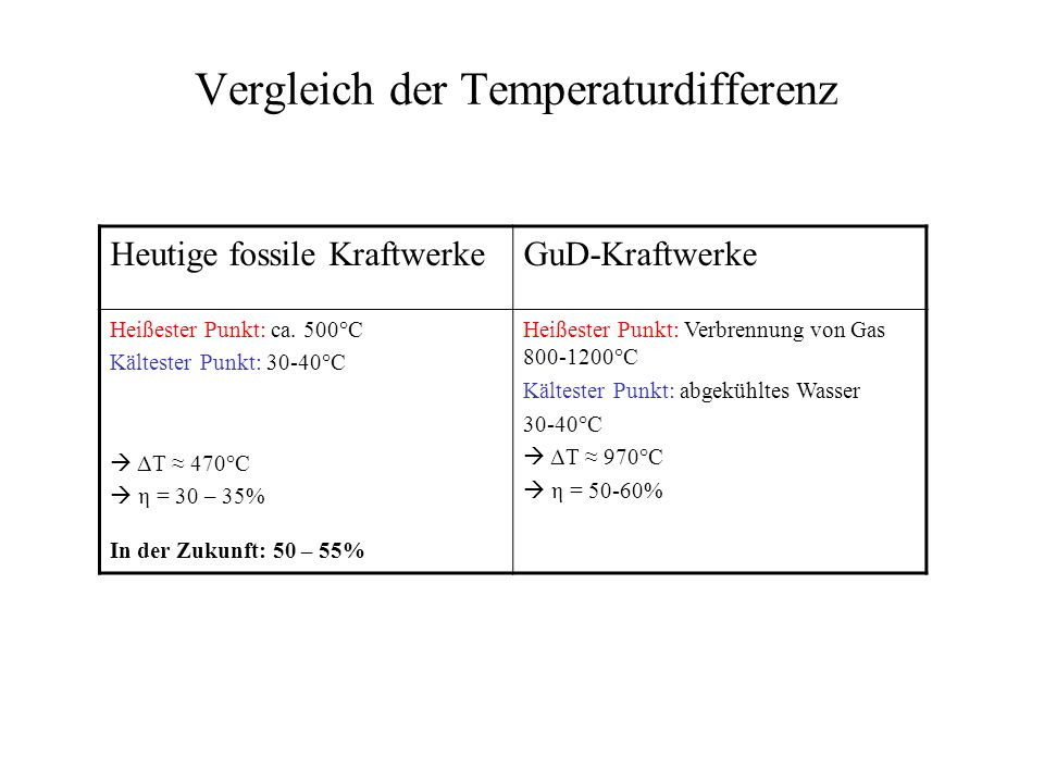 GuD-Kraftwerke - Gas- und Dampfturbinen-Kraftwerke Hier klicken
