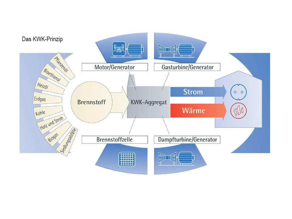 Kraft-Wärme-Kopplung (KWK) Probleme bei typischen Kraftwerken: von eingesetzter Primärenergie: ca.