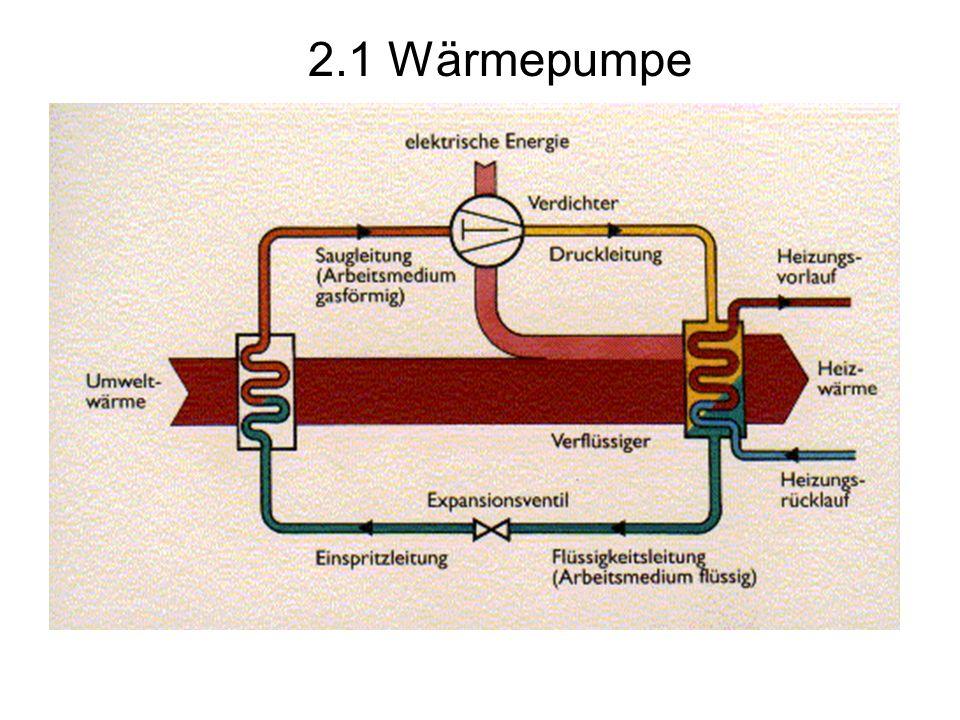 2.2 Lüftung mit Wärmerückgewinnung Frischluft wird angesaugt und über einen Wärmeaustauscher vorgewärmt Abluft wird abgesaugt und wärmt im Wärmeaustauscher die kühle Außenluft 40-90% der Wärme aus der Abluft lassen sich zurückgewinnen