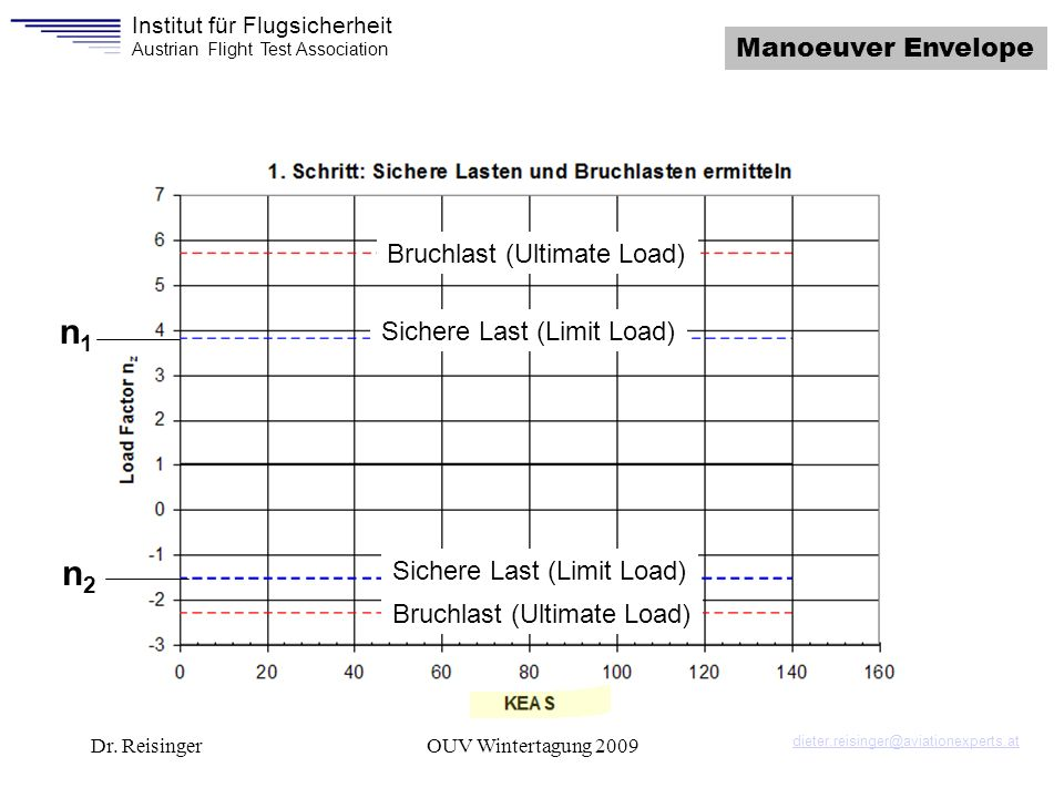 Institut für Flugsicherheit Austrian Flight Test Association Dr. ReisingerOUV Wintertagung 2009 Manoeuver Envelope Sichere Last (Limit Load) Bruchlast