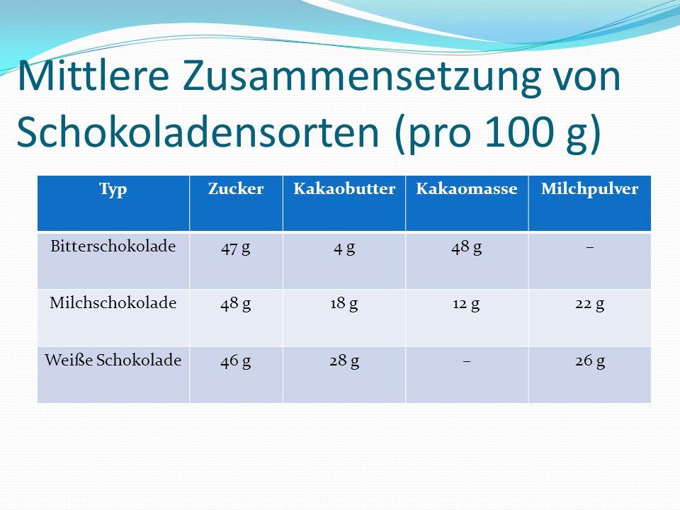 Mittlere Zusammensetzung von Schokoladensorten (pro 100 g) TypZuckerKakaobutterKakaomasseMilchpulver Bitterschokolade47 g4 g48 g– Milchschokolade48 g18 g12 g22 g Weiße Schokolade46 g28 g–26 g