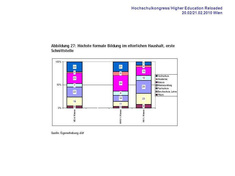 Hochschulkongress/ Higher Education Reloaded 20.02/21.02.2010 Wien