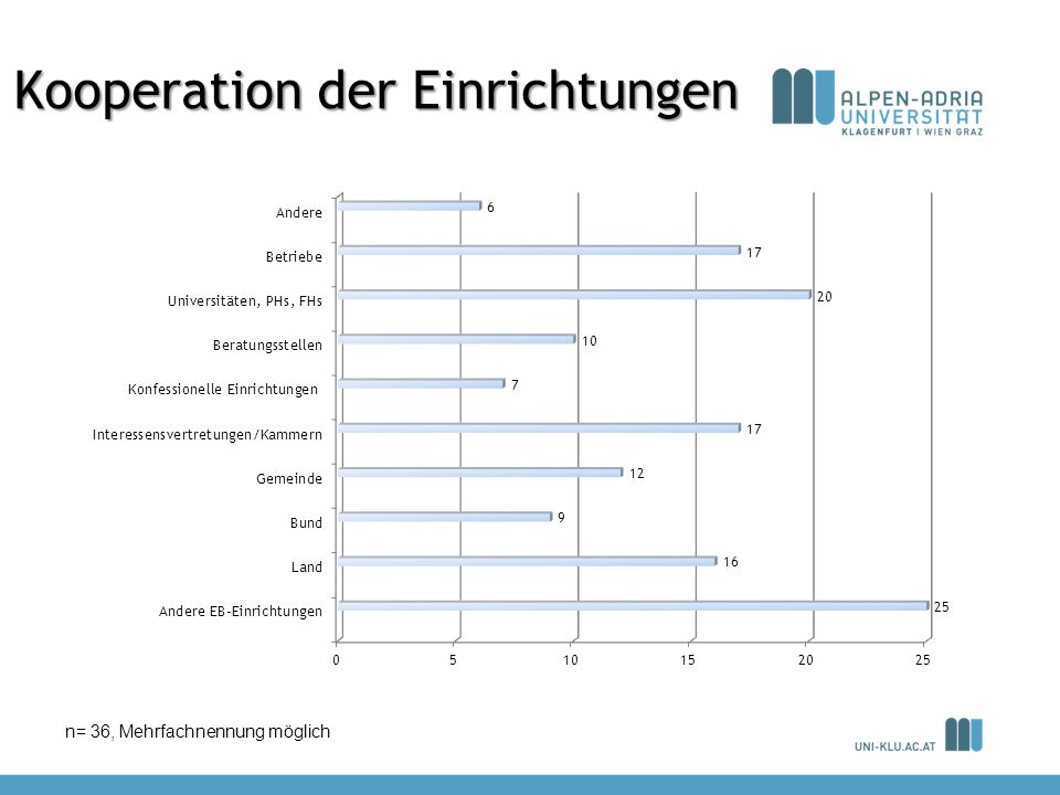Kooperation der Einrichtungen n= 36, Mehrfachnennung möglich