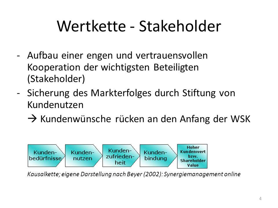 Wertkette - Stakeholder -Aufbau einer engen und vertrauensvollen Kooperation der wichtigsten Beteiligten (Stakeholder) -Sicherung des Markterfolges du