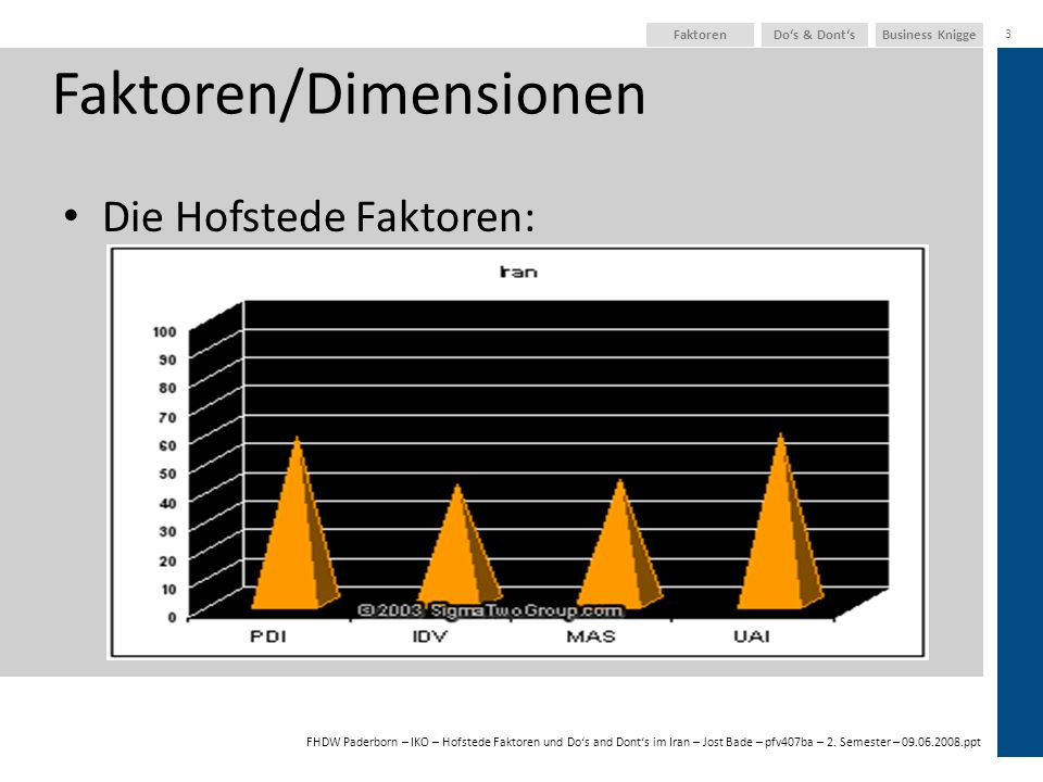 FHDW Paderborn – IKO – Hofstede Faktoren und Dos and Donts im Iran – Jost Bade – pfv407ba – 2. Semester – 09.06.2008.ppt Business KniggeDos & Donts 3